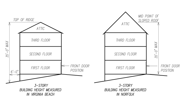 Comparison Of Building Height Measurements Gmf