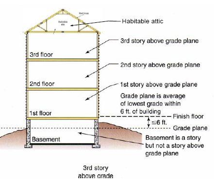 Habitable attic of 3 story house gmf architects house plans gmf architects house plans - Small attic house plans ...